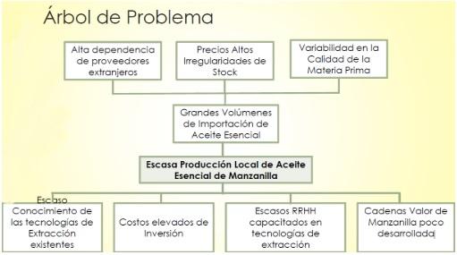 Citealimenta fue el solicitante del proyecto y estuvo a cargo de la elaboración del protocolo de extracción y ficha técnica de los aceites obtenidos.